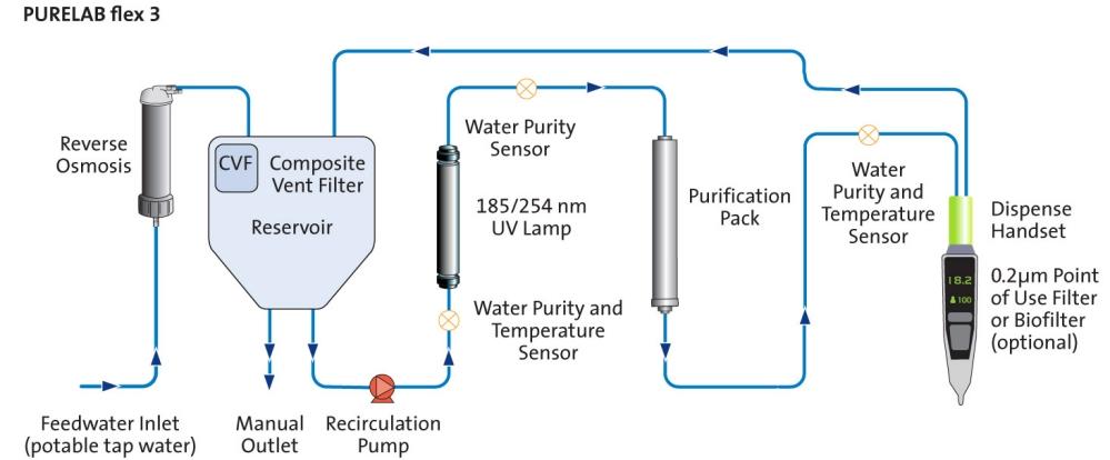 система очистки воды flex